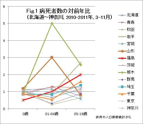 福島原発事故後の東日本における病死者数(Fig1)