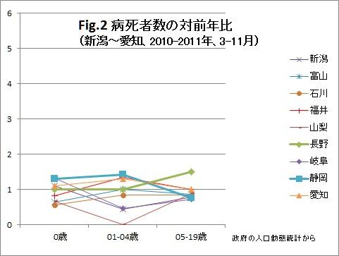 福島原発事故後の東日本における病死者数(Fig2)