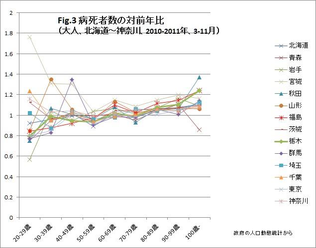 福島原発事故後の東日本における病死者数(Fig3)