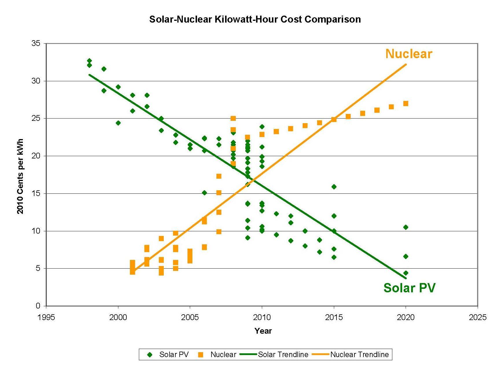太陽光と原発の1kWh当たりコストの比較